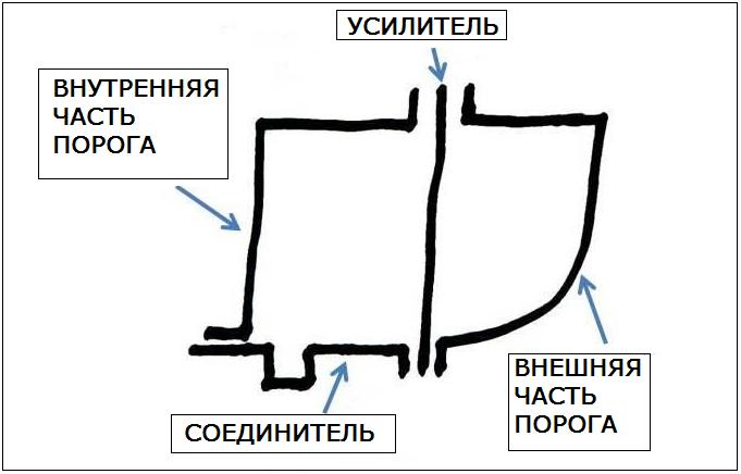 конструкция порога автомобиля
