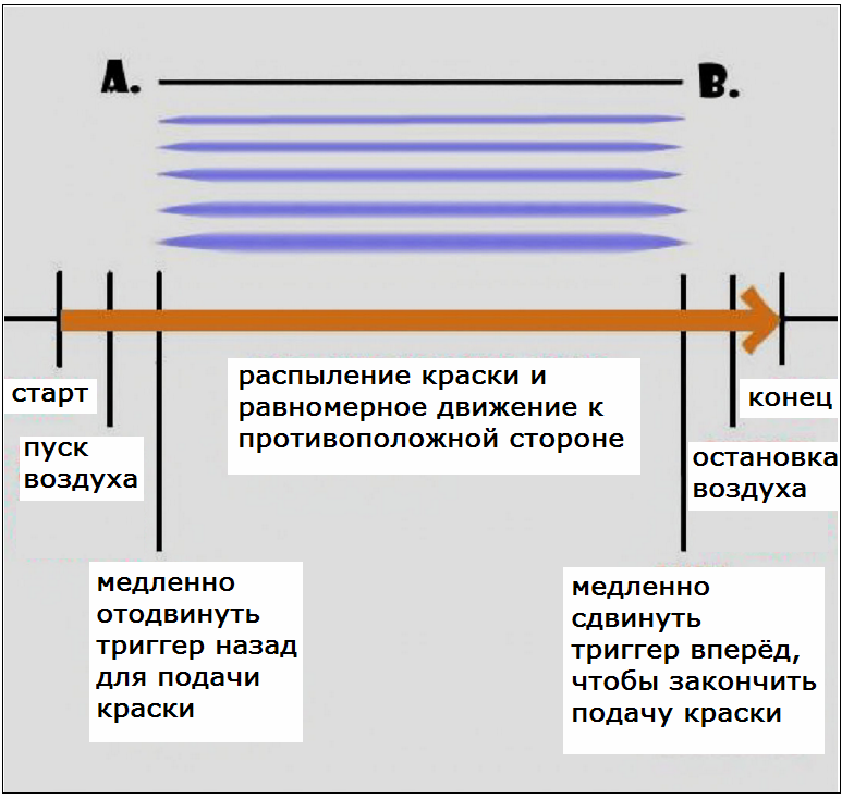 Инструкция по начислению амортизации